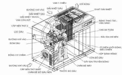 cấu tạo bên trong máy nén khí trục vít