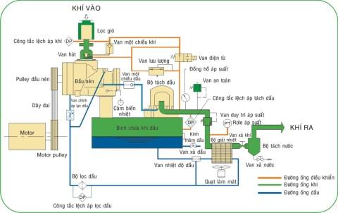 nguyên lý hoạt động của máy nén khí trục vít